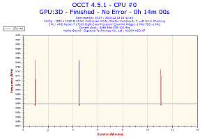 2018-12-13-15h10-frequency-cpu-0.png