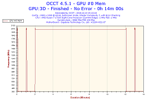 2018-12-13-15h10-frequency-gpu-0-mem.png