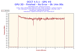 2018-12-13-15h10-frequency-gpu-0.png