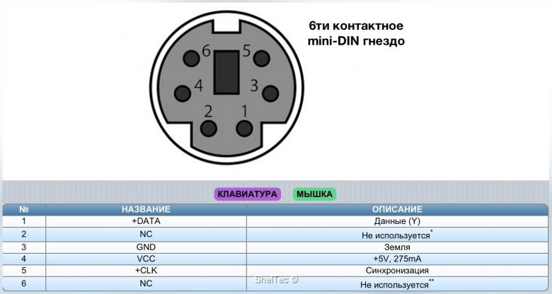 Технический форум - Показать сообщение отдельно - Переходник DIN-5 - PS/2.