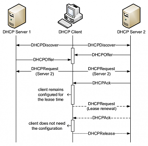 message-exchange-models-dhcp.png