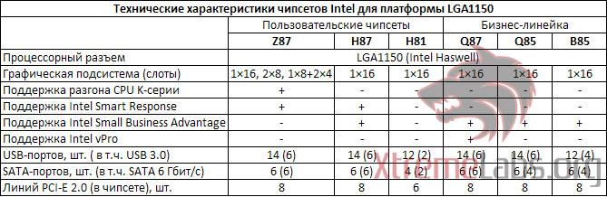 ��������: Intel_1150Chipset_Specs.jpg ����������: 52  ������: 70.2 ��