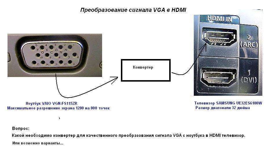 Подключение vaio vgn fs115zr к hdmi телевизора