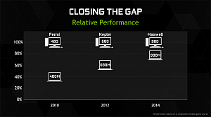 geforce-gtx-900m-relative-performance-2-640px.png