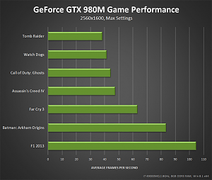 geforce-gtx-980m-game-performance-640px.png
