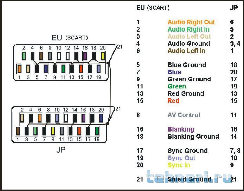 присутствуют сигнали RGB и