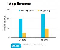 app-annie-index-2013q1-app-revenue.png