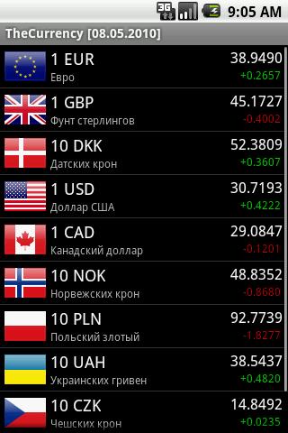 Курс валюты в россии
