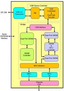 mcs7830_block_diagram.jpg