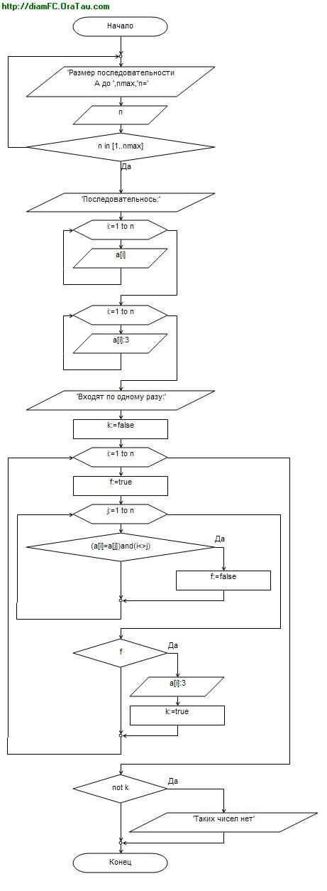 Технический форум - Показать сообщение отдельно - Блок-схема по коду Pascal.