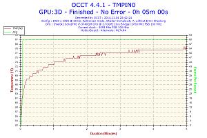 2014-11-04-20h42-temperature-tmpin0.png