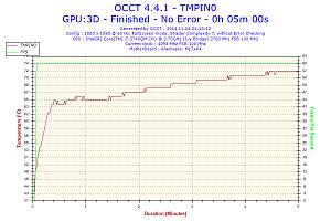 2014-11-04-21h13-temperature-tmpin0.png