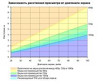 Нажмите на изображение для увеличения Название: grafik_zavisimosti_rasstoyaniya_prosmotra_ot_diagonali_ekrana.png Просмотров: 6452 Размер:53.8 Кб ID:3002